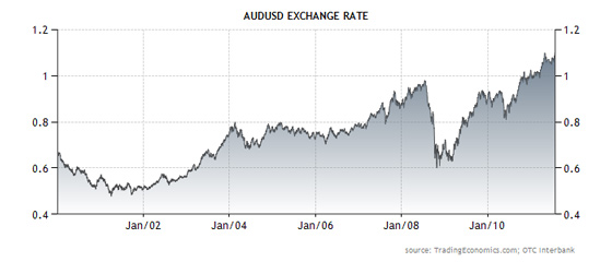 Exchange rate - Australian dollar